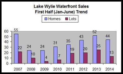 2014 wf sales 1st half